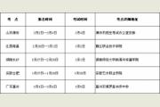 黄冈师范学院2015年广播电视编导专业报名须知