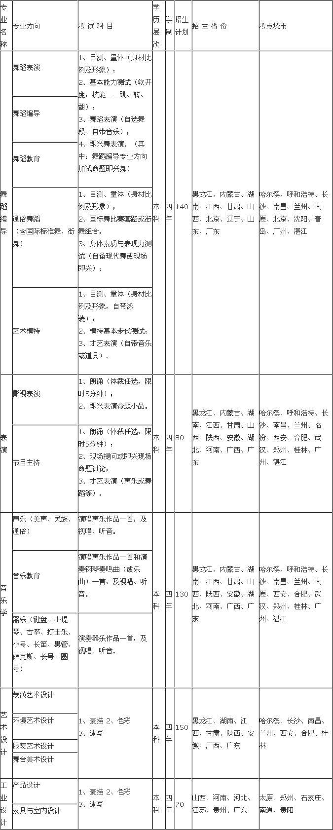 广东海洋大学2015年艺术类招生考点安排