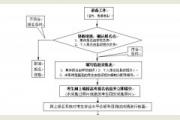 江苏省2016年普通高校招生百问报名部分