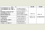 中央美术学院 2016年本科招生信息(非简章)