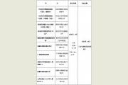 中央美院各省市考点及考试时间