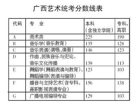 广西2016年艺术统考分数线