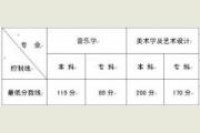 云南2015年高校招生艺术类专业最低分数线