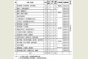 上海电影艺术职业学院2016年招生简章(上海市