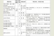 齐齐哈尔大学2016年艺术类专业招生简章
