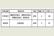 天津财经大学2016年艺术类招生简章