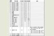 山东工艺美术学院2015年山东省内录取分数线