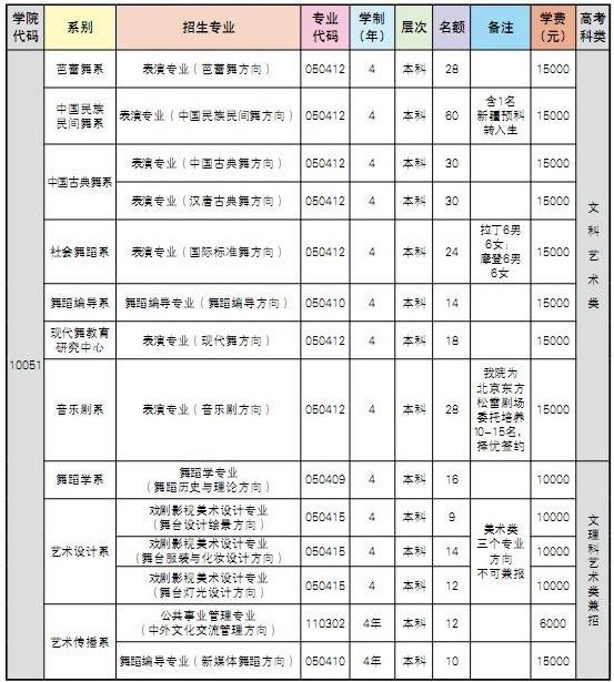 北京舞蹈学院2016年本科招生简章