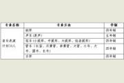 <b>中国人民大学2016年艺术类音乐表演专业招生简章</b>