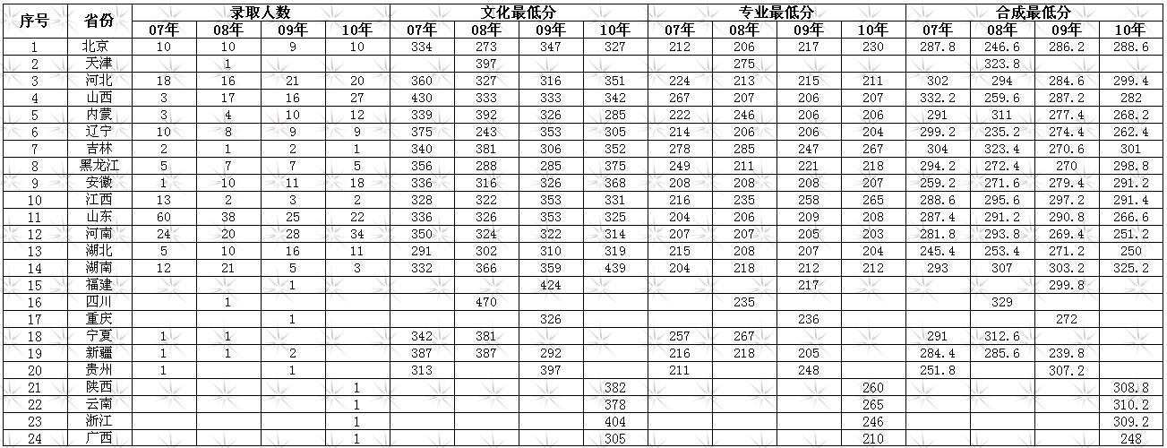 北方工业大学艺术类专业历年录取分数线