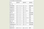 湖南省2016年省内艺术类院校报名考试汇总