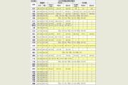 天津商业大学宝德学院2015年录取分数线