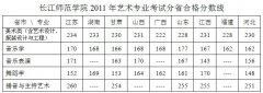 <b>长江师范学院2012年艺术类专业校考成绩查询</b>