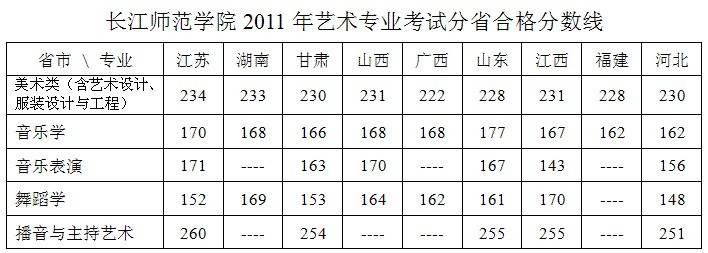 长江师范学院2016年艺术类专业校考成绩查询
