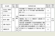 齐齐哈尔大学2017年黑龙江省艺术类专业课校考招生专业