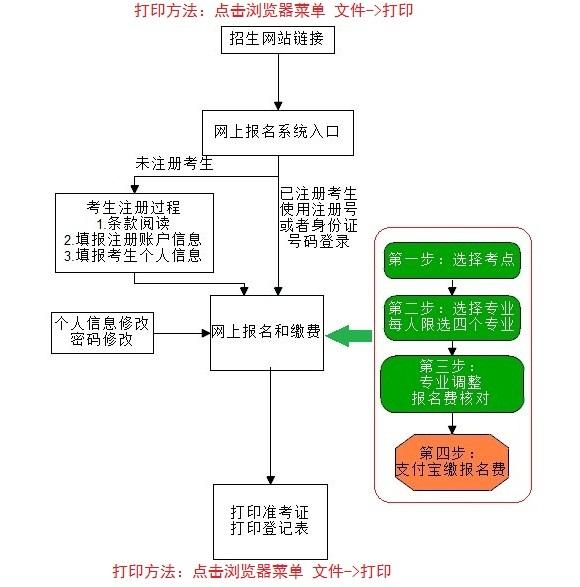 2013年浙江传媒学院艺术类校考网上报名流程图