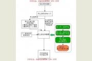 <b>2017年浙江传媒学院艺术类校考网上报名流程图</b>