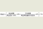 2017年长沙学院艺术类招生简章