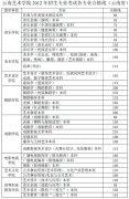 云南艺术学院2013年艺术类专业合格线(云南省)