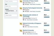 世界大学排行榜:中国清华大学首超麻省理工大学成计算机专业全球排名第一