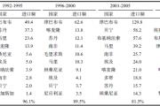 中非农业市场调研报告及农产品进出口贸易数据分析 中国和非洲农业行业发展