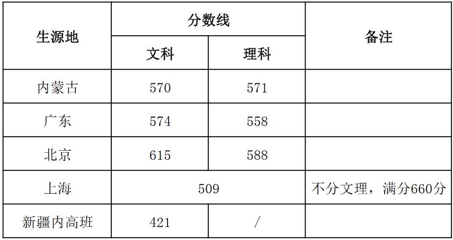 上海戏剧学院2018年本科招生艺术管理专业录取分数线