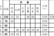 新乡学院2019年招生简章(含艺术体育类专业本科招生计划)