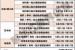 2019年黑龙江省高考提前批及各批次录取时间一览表
